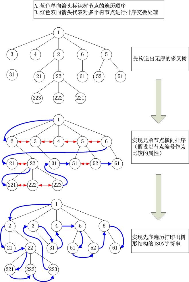 多叉树结合JavaScript树形组件实现无限级树形结构(一种构建多级有序树形结构JSON(或XML)数据源的方法)